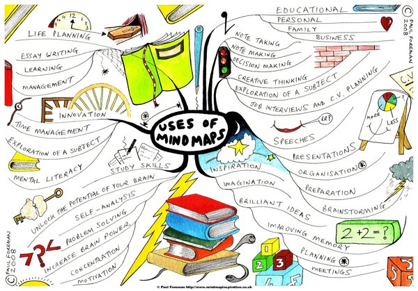 Uses of MINDMAPPING
